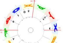Horoskop mit Sternzeichen und Planeten