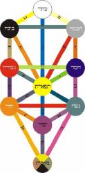 Kabbalistische Baum des Lebens